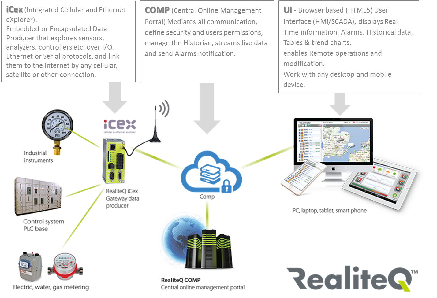 RealiteQ technology components
